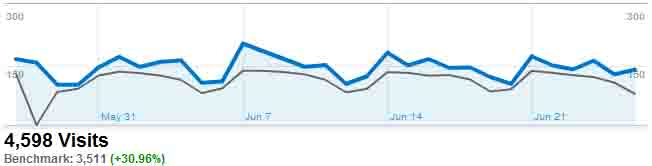 Google Analytics Benchmarking Results for bradfordmedicalsupply.com - Recent Visits